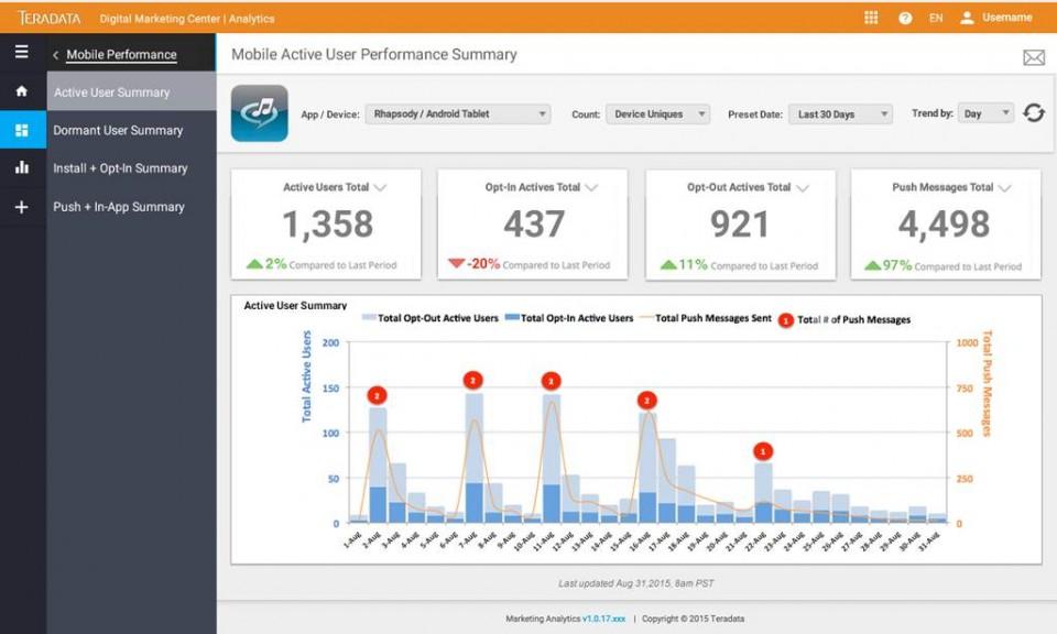 Mobile analytics in DMC