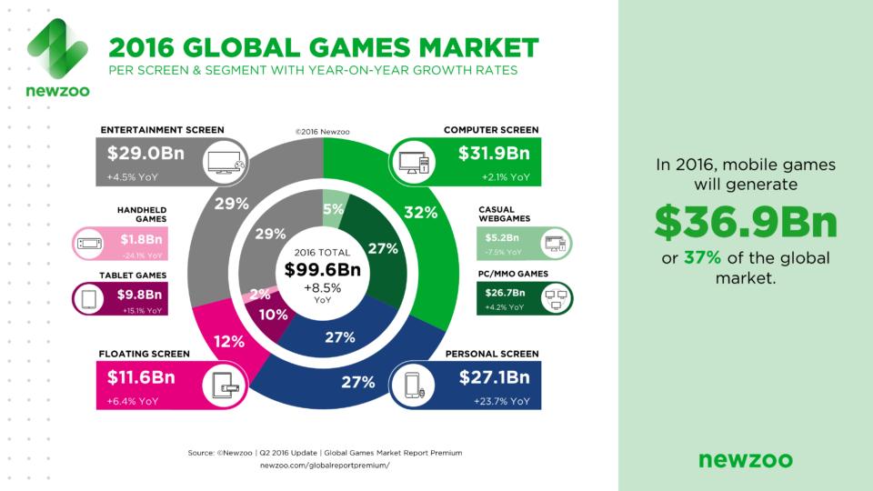 Newzoo games market segments