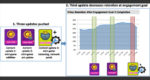 Factoring System Performance Data into Game Analytics for Better Retention &  Monetization